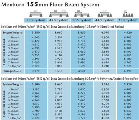 floor beam span table beam block floors 155mm 220mm mexboro concrete