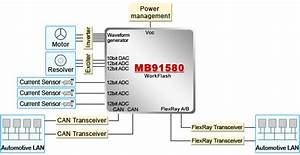 Microcontrollers For Electric Power Steering Systems