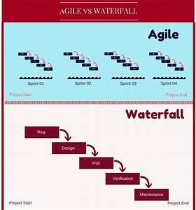 Agile vs Waterf... Waterfall Methodology