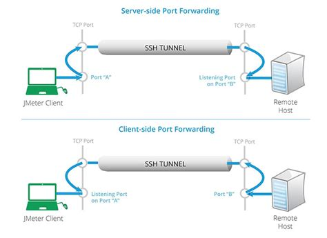 configure ssh port forwarding  set  load