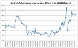 Pictures of Oil Price Chart