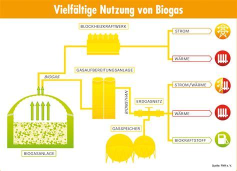 Wie Entsteht Biogas by Fnr Biogas Pressegrafiken