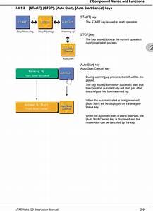 Wako Pure Chemical Utaswakoi30 Immuno Analyzer User Manual