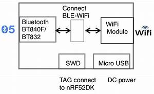 Bwg840f Industrial Wifi Bluetooth 5 Iot Gateway  U2014 Fanstel