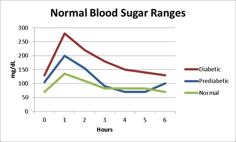 normal range for sugar level normal blood sugar after chart best 20 normal blood sugar chart ideas on