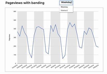 Chart Banding Dynamic Google Traffic Web Reading