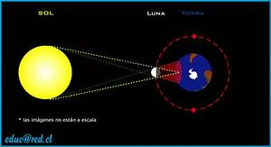 Fenomenos Naturales  Eclipses