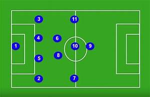 Of Systems Of Play In Soccer
