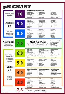 acid alkaline diet food chart