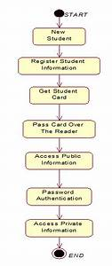 State Diagram For The Student System