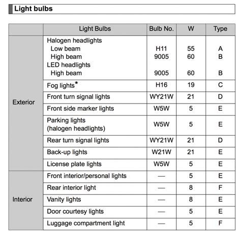 2012 2013 prius fog light bulb size h11 or h16 priuschat
