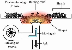 File Coal-forge-diagram Svg