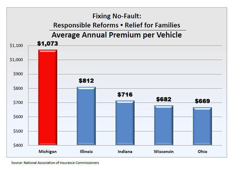 Have Michigan Insurance Rates Increased?