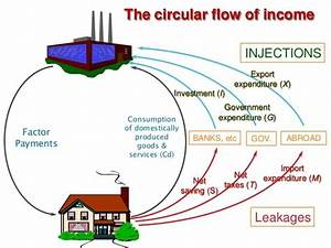 Circular Flow Model With Government