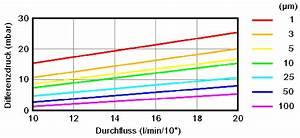 Durchflussmenge Berechnen Wasser : acurapromelt ~ Themetempest.com Abrechnung