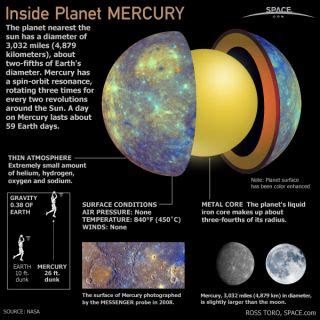 Inside Planet Mercury (Infographic) | Space