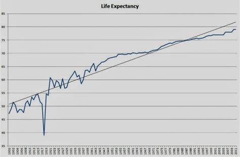 what is the average lifespan of a life expectancy and the stock market