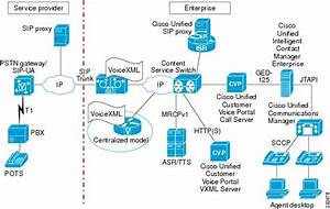 Cisco Unified Border Element For Contact Center Solutions  Cisco Unified Border Element