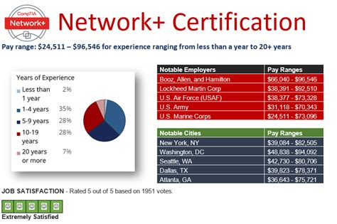 pay  comptia  network security