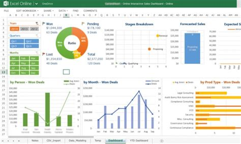 create  outstanding excel dashboard  visualization
