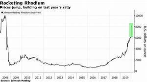 Ivanhoe Mines Surging Palladium And Rhodium Prices Propel