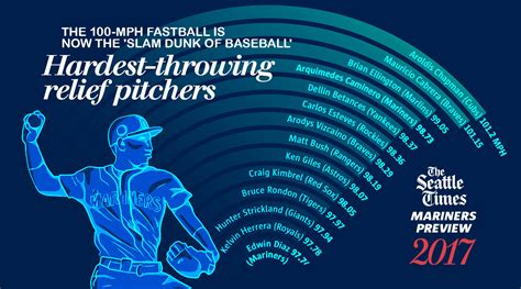 heres    mph fastball   slam dunk