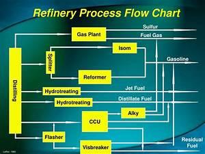 Ppt - Refinery Basics Powerpoint Presentation