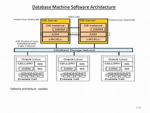 Architecture Of Exadata Database Machine  U2013 Part Ii