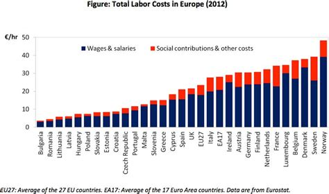 Will Labor In The Euro Periphery Be Cheaper Than In