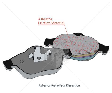 asbestos brake pads elg law