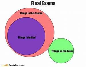Final Exams Venn Diagram