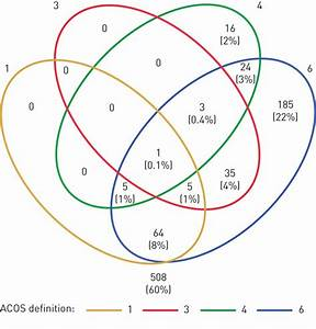 Defining Asthma U2013copd Overlap Syndrome  A Population