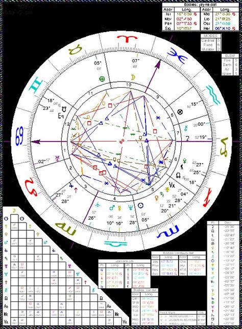 Astrology of Bill Gates with horoscope chart, quotes ...