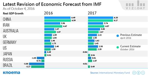 Revision Of World Economic Outlook From Imf, April 2018