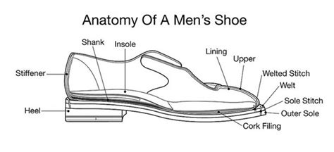 Diagram Of Heel Structure by Your Shoe Constructions Goodyear Stitchdown