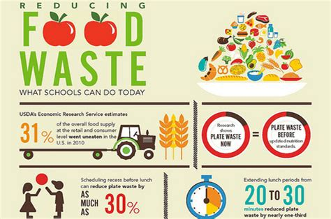 food safety  food waste market food safety  retail