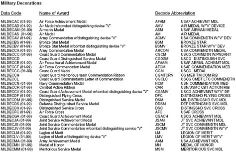 Awards And Decorations Abbreviations by Reference Data Codes For Decorations
