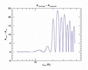 Magnetospheres of the Outer Planets Group » Trajectory ...