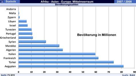 raonline  geografie laenderstatistiken afrika asien