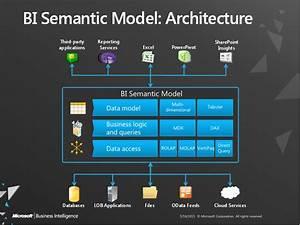 Microsoft Bi 2012  A Year In Review