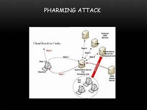 Pharming Attack