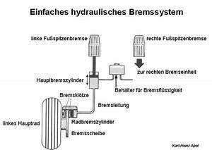 Drehgeschwindigkeit Berechnen : hydraulisches bremssystem am flugzeug aerokurier ~ Themetempest.com Abrechnung