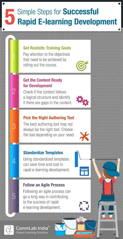 5 Simple Steps For Successful Rapid Elearning Development. Attorneys In New Orleans Garage Doors Company. What Training Do You Need To Be A Nurse. Goldman Sachs Mortgage Company. Brooklyn Abortion Clinic Mccall Field Services. Medical Insurance Online Traditional Roth Ira. What Are Electronic Medical Records. Pharmacist Schools In Florida. Best Rate Savings Account Secure Tech Systems