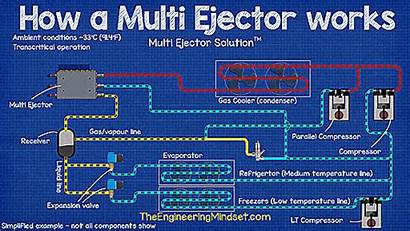 Refrigeration System Ejector Co2 Multi Trans Critical