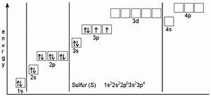 Show The Orbital Filling Diagram For Sulfur