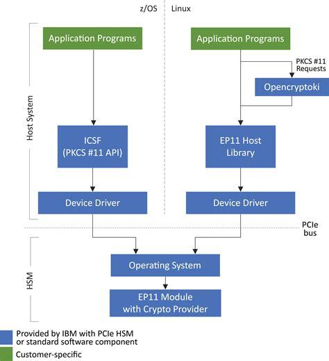 CEX7S / 4769 EP11 | IBM