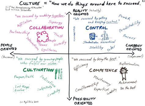 culture work schneider high