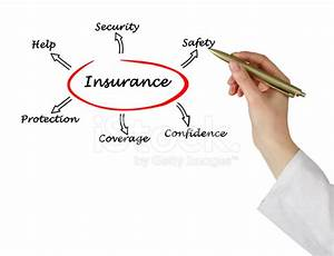 Diagram Of Insurance Stock Photos