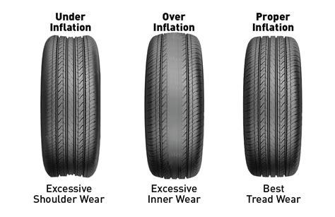 Motorcycle Tyre Wear Indicator