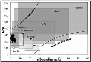 Th U2013salinity Diagram Illustrating Typical Ranges For